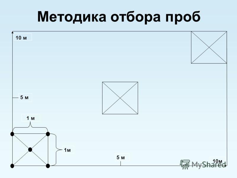 Методика отбора проб 10 м 5 м 1м 10м