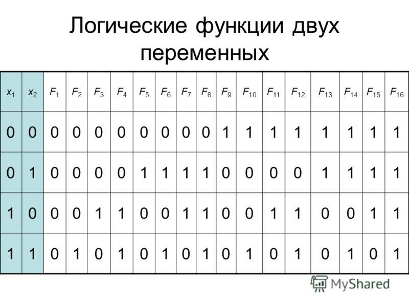 Логические функции двух переменных x1x1 x2x2 F1F1 F2F2 F3F3 F4F4 F5F5 F6F6 F7F7 F8F8 F9F9 F 10 F 11 F 12 F 13 F 14 F 15 F 16 000000000011111111 010000111100001111 100011001100110011 110101010101010101
