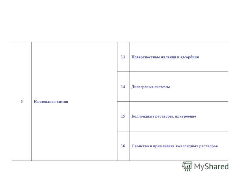 3Коллоидная химия 13Поверхностные явления и адсорбция 14Дисперсные системы 15Коллоидные растворы, их строение 16Свойства и применение коллоидных растворов