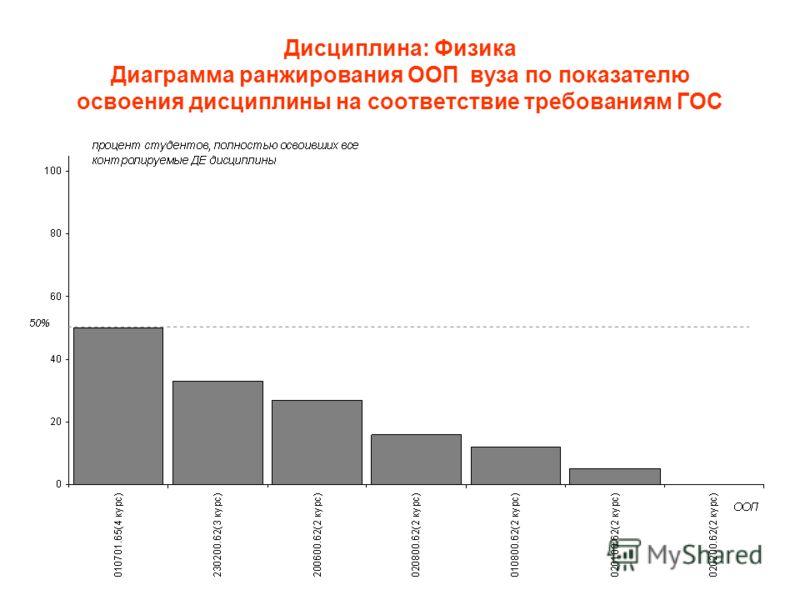 Дисциплина: Физика Диаграмма ранжирования ООП вуза по показателю освоения дисциплины на соответствие требованиям ГОС