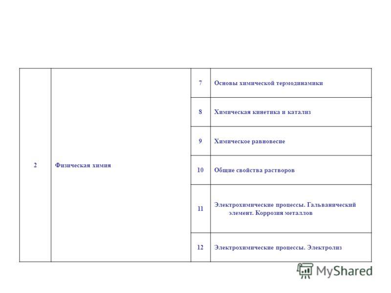 2Физическая химия 7Основы химической термодинамики 8Химическая кинетика и катализ 9Химическое равновесие 10Общие свойства растворов 11 Электрохимические процессы. Гальванический элемент. Коррозия металлов 12Электрохимические процессы. Электролиз