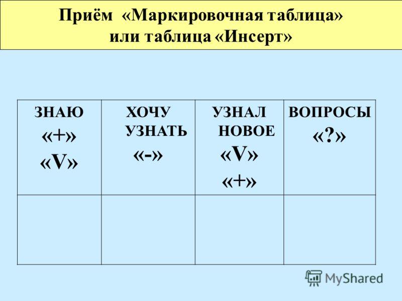 ЗНАЮ «+» «V» ХОЧУ УЗНАТЬ «-» УЗНАЛ НОВОЕ «V» «+» ВОПРОСЫ «?» Приём «Маркировочная таблица» или таблица «Инсерт»