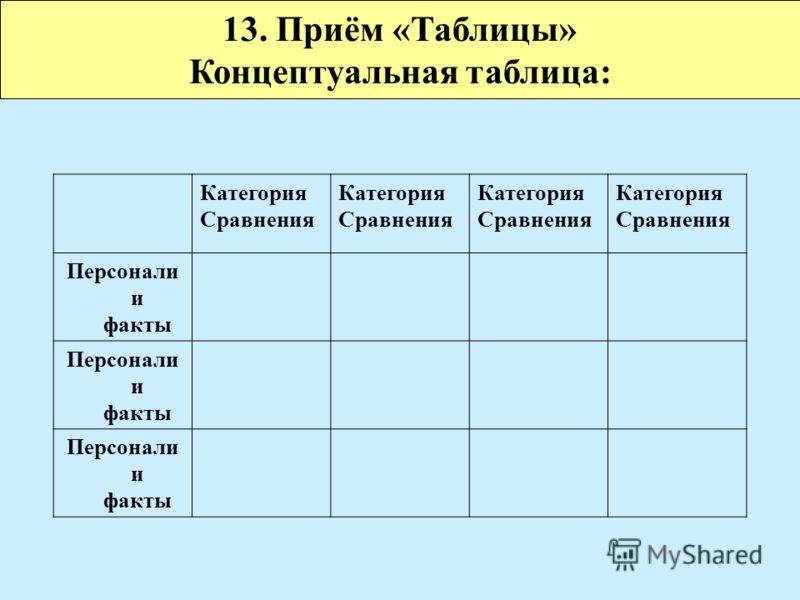 Категория Сравнения Категория Сравнения Категория Сравнения Категория Сравнения Персонали и факты Персонали и факты Персонали и факты 13. Приём «Таблицы» Концептуальная таблица: