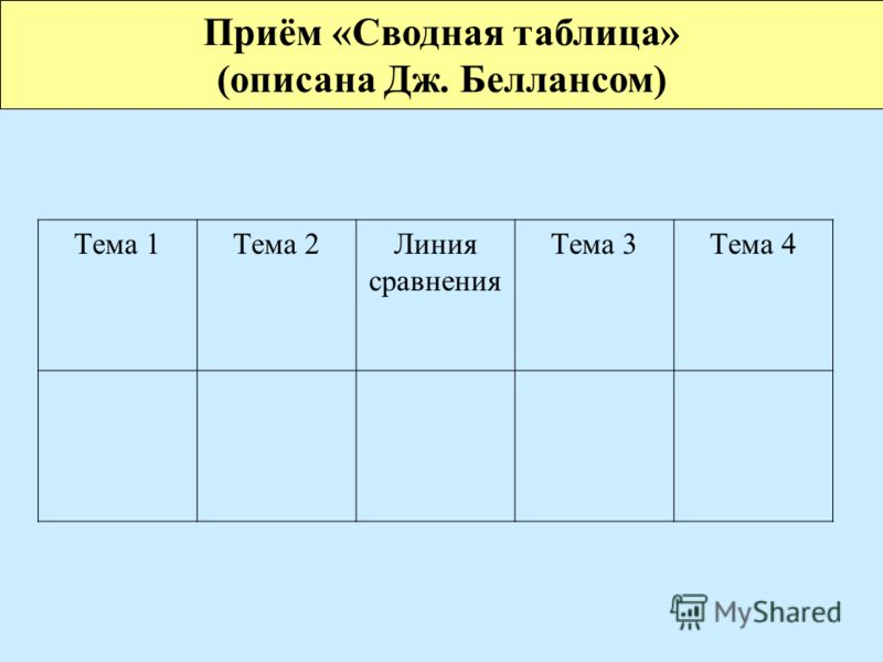 Тема 1Тема 2Линия сравнения Тема 3Тема 4 Приём «Сводная таблица» (описана Дж. Беллансом)