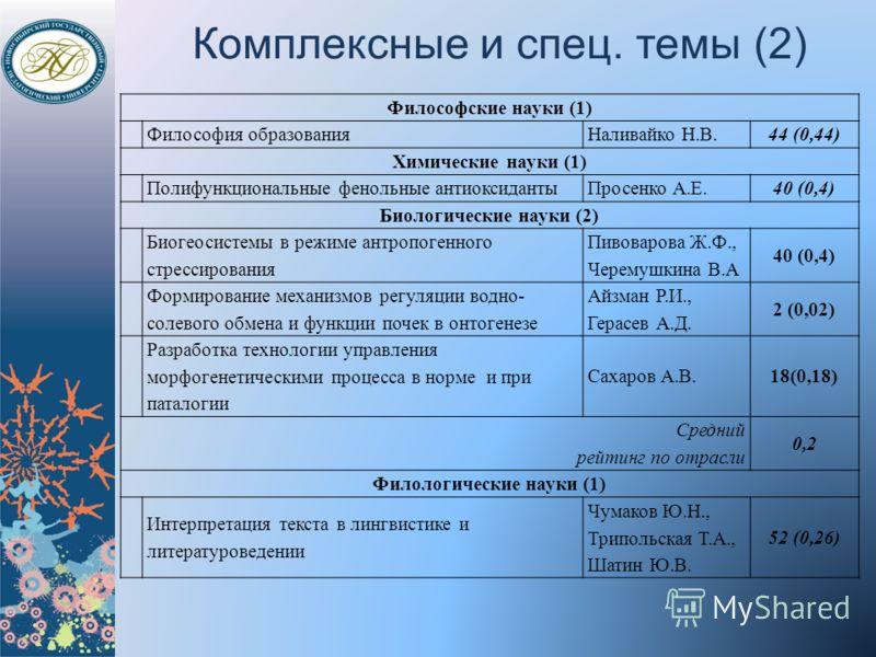 Комплексные и спец. темы (2) Философские науки (1) Философия образованияНаливайко Н.В.44 (0,44) Химические науки (1) Полифункциональные фенольные антиоксидантыПросенко А.Е.40 (0,4) Биологические науки (2) Биогеосистемы в режиме антропогенного стресси
