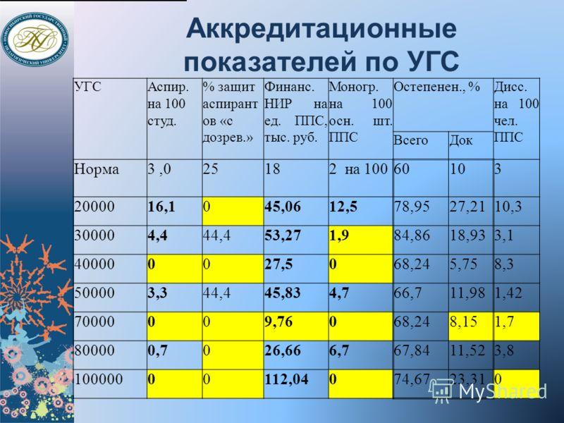 Аккредитационные показателей по УГС УГСАспир. на 100 студ. % защит аспирант ов «с дозрев.» Финанс. НИР на ед. ППС, тыс. руб. Моногр. на 100 осн. шт. ППС Остепенен., %Дисс. на 100 чел. ППС ВсегоДок Норма3,025182 на 10060103 2000016,1045,0612,578,9527,