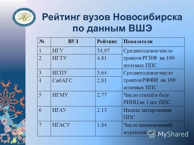 Рейтинг вузов Новосибирска по данным ВШЭ ВУЗРейтингПоказатели 1НГУ34,97 Среднегодовое число грантов РГНФ на 100 штатных ППС 2НГТУ4,81 3НГПУ3,64 Среднегодовое число грантов РФФИ на 100 штатных ППС 4СибАГС2,81 5НГМУ2,77 Число статей в базе РИНЦ на 1 шт