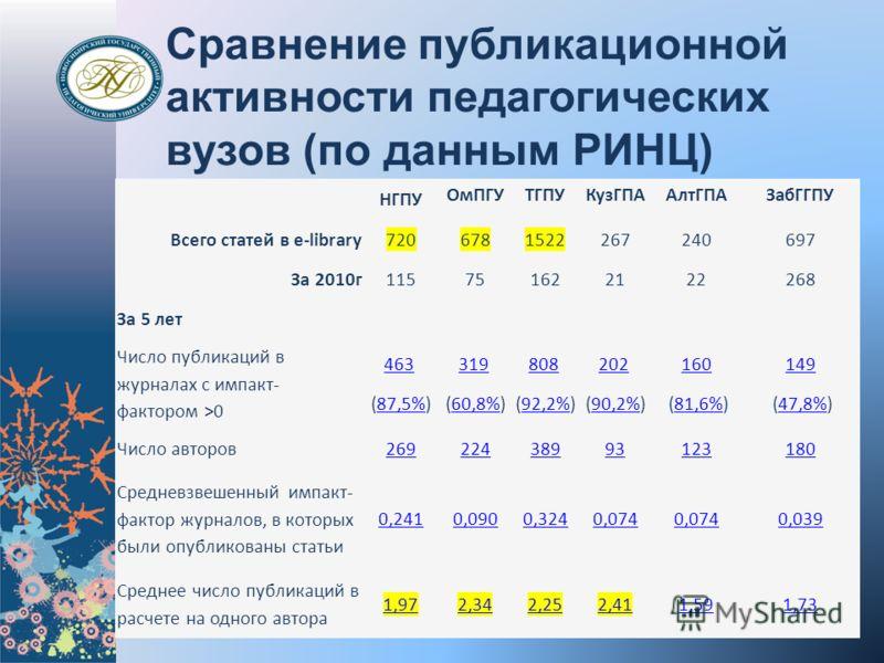 Сравнение публикационной активности педагогических вузов (по данным РИНЦ) НГПУ ОмПГУТГПУКузГПААлтГПАЗабГГПУ Всего статей в e-library7206781522267240697 За 2010г115751622122268 За 5 лет Число публикаций в журналах с импакт- фактором >0 463 (87,5%)87,5
