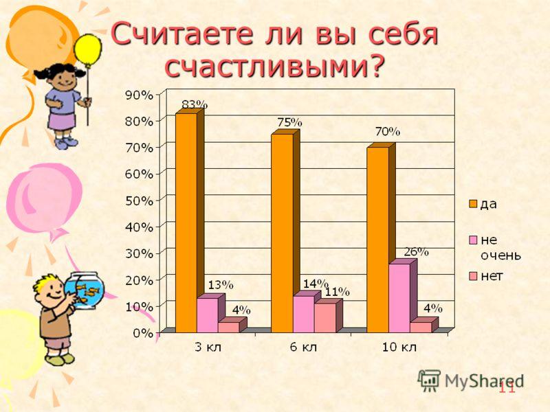 11 Считаете ли вы себя счастливыми?