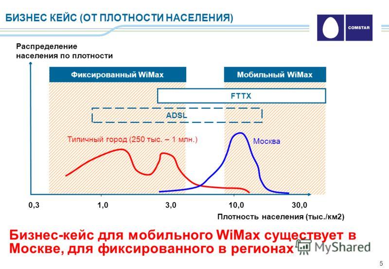 5 БИЗНЕС КЕЙС (ОТ ПЛОТНОСТИ НАСЕЛЕНИЯ) Бизнес-кейс для мобильного WiMax существует в Москве, для фиксированного в регионах 1,010,03,030,00,3 Фиксированный WiMaxМобильный WiMax FTTX ADSL Распределение населения по плотности Плотность населения (тыс./к