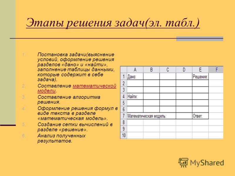 Этапы решения задач(эл. табл.) 1. Постановка задачи(выяснение условий, оформление решения разделов «дано» и «найти», заполнение таблицы данными, которые содержит в себе задача). 2. Составление математической модели.математической модели 3. Составлени