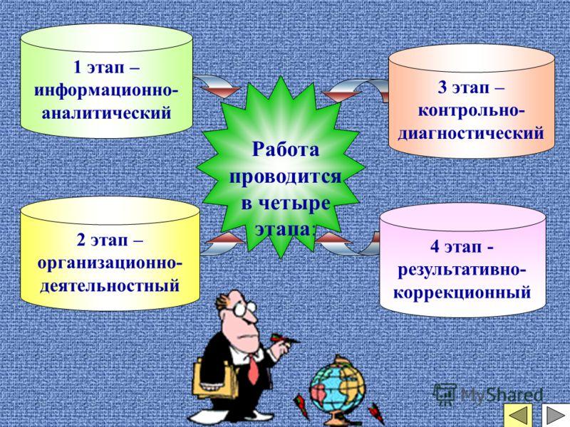 3 этап – контрольно- диагностический 2 этап – организационно- деятельностный 4 этап - результативно- коррекционный 1 этап – информационно- аналитический Работа проводится в четыре этапа: