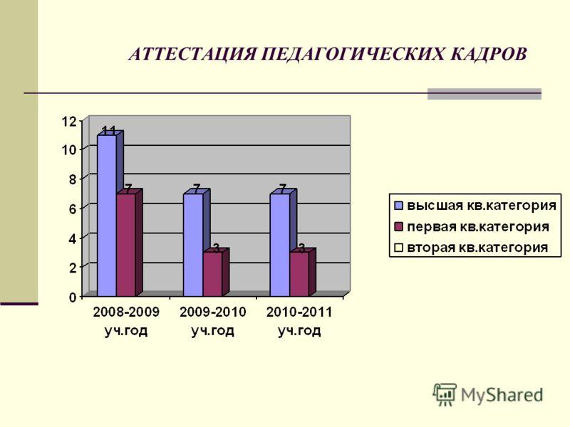 АТТЕСТАЦИЯ ПЕДАГОГИЧЕСКИХ КАДРОВ