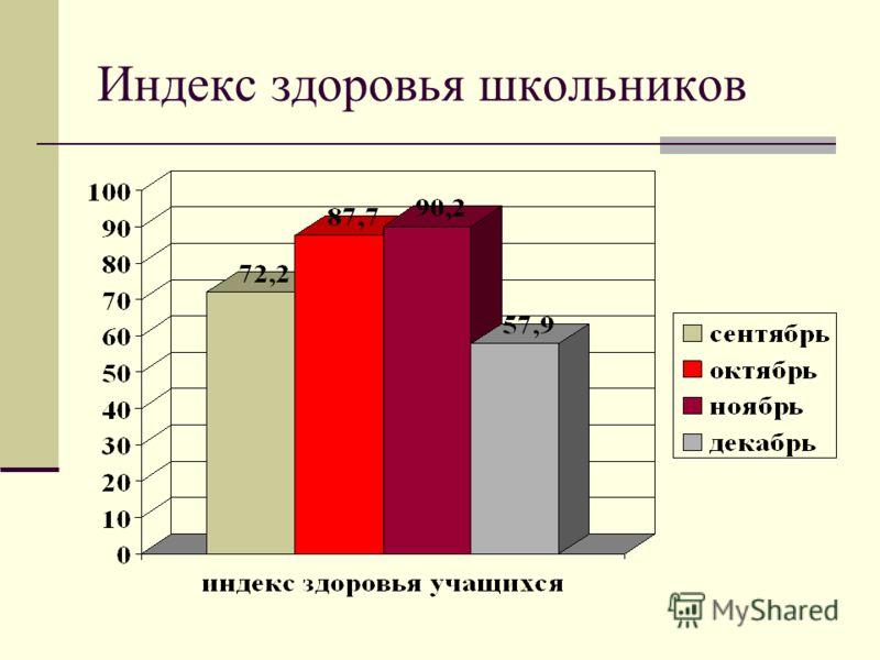 Индекс здоровья школьников