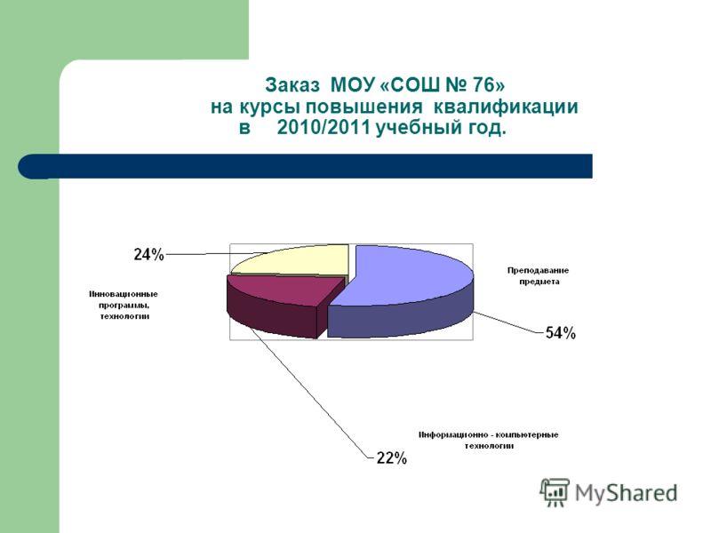 Заказ МОУ «СОШ 76» на курсы повышения квалификации в 2010/2011 учебный год.