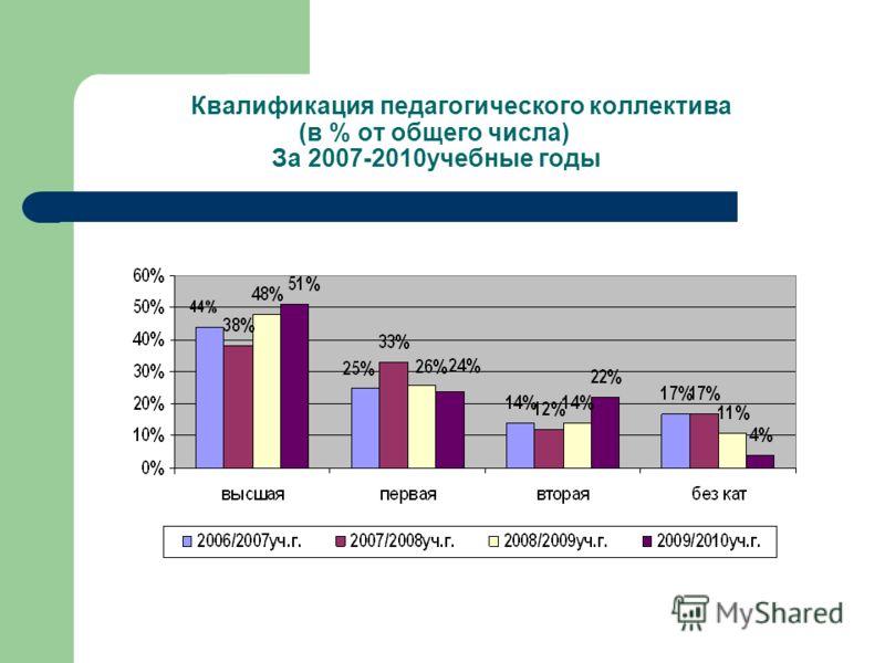 Квалификация педагогического коллектива (в % от общего числа) За 2007-2010учебные годы