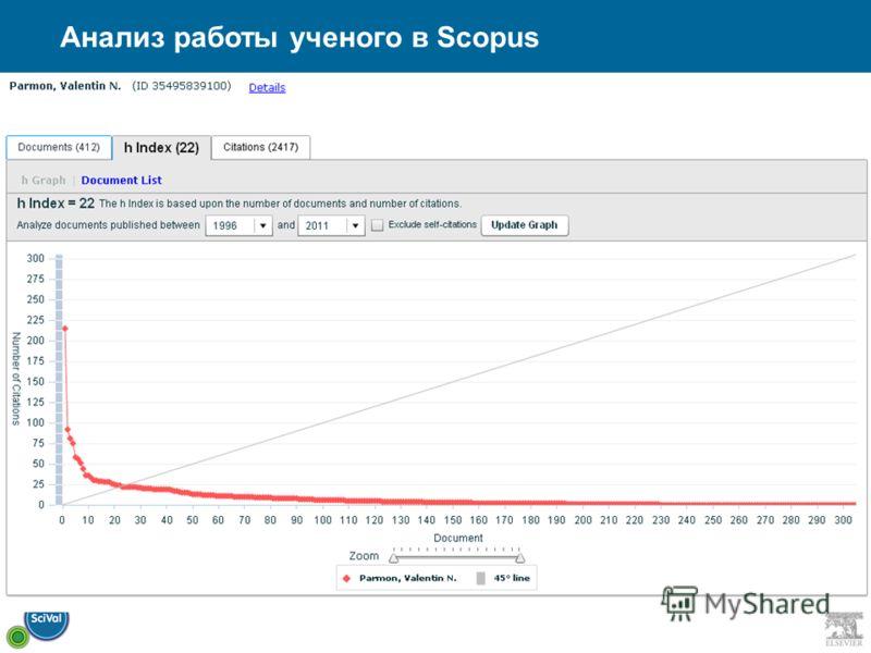 Анализ работы ученого в Scopus