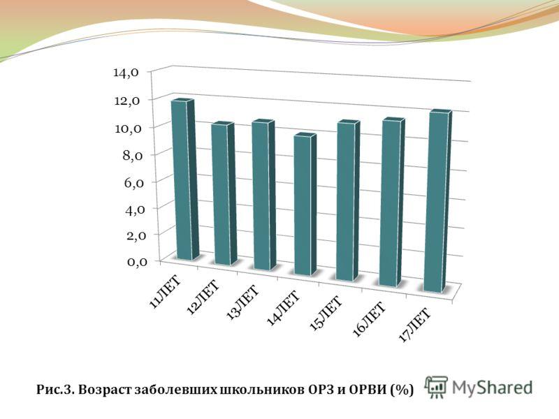 Рис.3. Возраст заболевших школьников ОРЗ и ОРВИ (%)