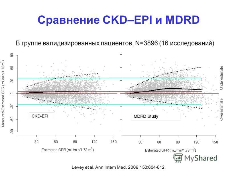 Сравнение CKD–EPI и MDRD В группе валидизированных пациентов, N=3896 (16 исследований) Levey et al. Ann Intern Med. 2009;150:604-612.