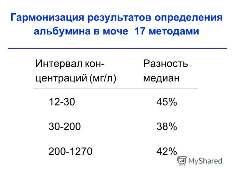Гармонизация результатов определения альбумина в моче 17 методами Интервал кон-Разность центраций (мг/л)медиан 12-3045% 30-20038% 200-127042%