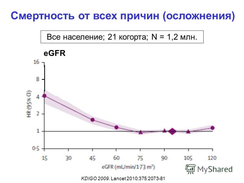 Смертность от всех причин (осложнения) KDIGO 2009. Lancet 2010;375:2073-81 Все население; 21 когорта; N = 1,2 млн. eGFR