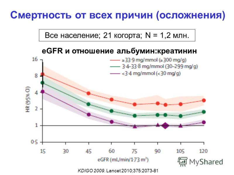 Смертность от всех причин (осложнения) KDIGO 2009. Lancet 2010;375:2073-81 Все население; 21 когорта; N = 1,2 млн. eGFR и отношение альбумин:креатинин