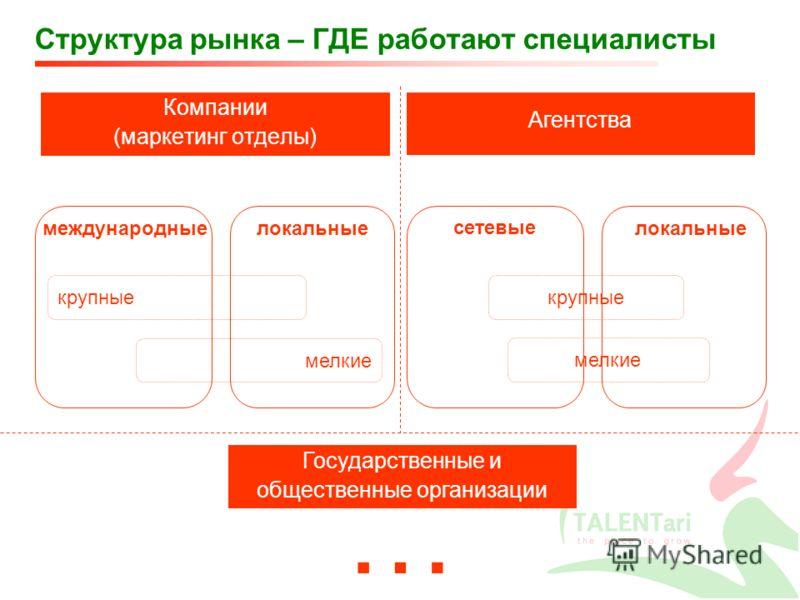 Структура рынка – ГДЕ работают специалисты Компании (маркетинг отделы) Агентства Государственные и общественные организации … крупные мелкие международныелокальные крупные мелкие сетевые локальные