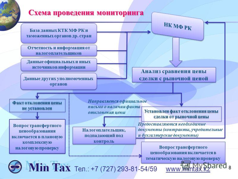 Схема проведения мониторинга Схема проведения мониторинга 8 Вопрос трансфертного ценообразования включается в плановую комплексную налоговую проверку Установлен факт отклонения цены сделки от рыночной цены Налогоплательщик, подпадающий под контроль В
