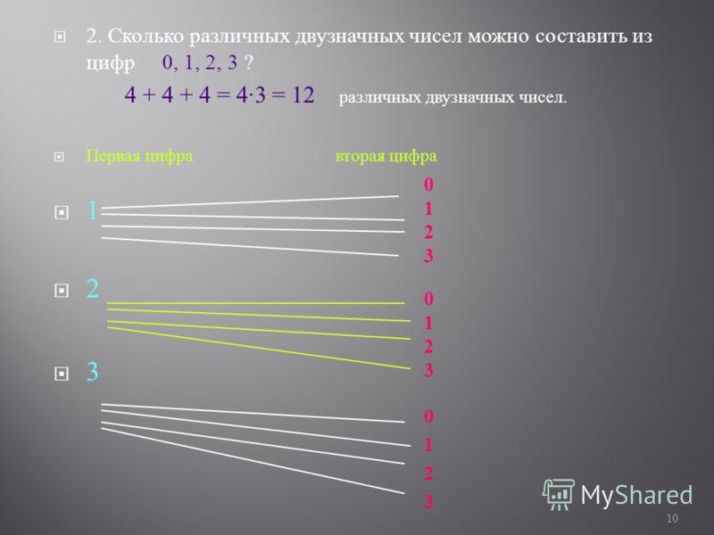 2. Сколько различных двузначных чисел можно составить из цифр 0, 1, 2, 3 ? 4 + 4 + 4 = 4·3 = 12 различных двузначных чисел. Первая цифра вторая цифра 1 2 3 10 012301230123012301230123