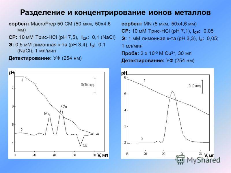 11 Разделение и концентрирование ионов металлов сорбент MacroPrep 50 CM (50 мкм, 50x4,6 мм) СР: 10 мМ Трис-HCl (pH 7,5), I СР : 0,1 (NaCl) Э: 0,5 мМ лимонная к-та (pH 3,4), I Э : 0,1 (NaCl); 1 мл/мин Детектирование: УФ (254 нм) сорбент MN (5 мкм, 50x