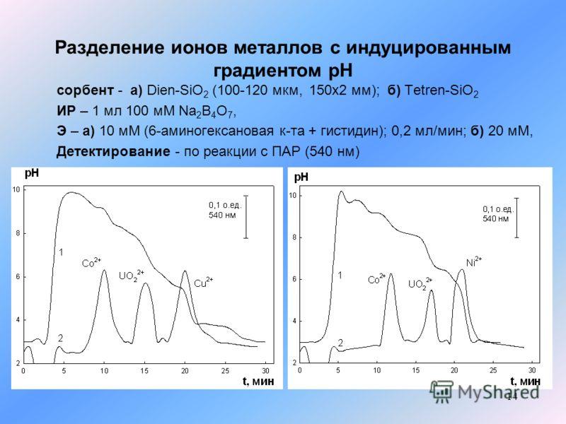14 Разделение ионов металлов с индуцированным градиентом рН сорбент - а) Dien-SiO 2 (100-120 мкм, 150х2 мм); б) Tetren-SiO 2 ИР – 1 мл 100 мМ Na 2 B 4 O 7, Э – а) 10 мМ (6-аминогексановая к-та + гистидин); 0,2 мл/мин; б) 20 мМ, Детектирование - по ре