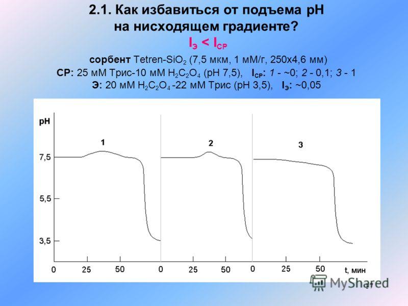 17 2.1. Как избавиться от подъема рН на нисходящем градиенте? I Э < I СР сорбент Tetren-SiO 2 (7,5 мкм, 1 мМ/г, 250x4,6 мм) СР: 25 мМ Трис-10 мМ H 2 C 2 O 4 (pH 7,5), I СР : 1 - ~0; 2 - 0,1; 3 - 1 Э: 20 мМ H 2 C 2 O 4 -22 мМ Трис (pH 3,5), I Э : ~0,0