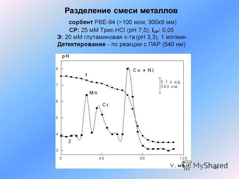 20 Разделение смеси металлов сорбент PBE-94 (>100 мкм, 300x9 мм) СР: 25 мМ Трис-HCl (pH 7,5), I СР : 0,05 Э: 20 мМ глутаминовая к-та (pH 3,3), 1 мл/мин Детектирование - по реакции с ПАР (540 нм)