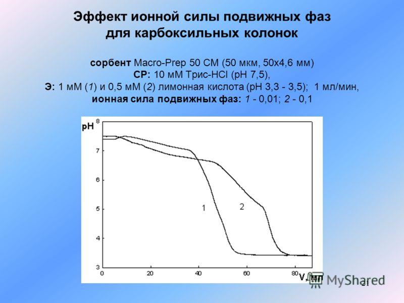 21 Эффект ионной силы подвижных фаз для карбоксильных колонок сорбент Macro-Prep 50 CM (50 мкм, 50x4,6 мм) СР: 10 мМ Трис-HCl (pH 7,5), Э: 1 мМ (1) и 0,5 мМ (2) лимонная кислота (pH 3,3 - 3,5); 1 мл/мин, ионная сила подвижных фаз: 1 - 0,01; 2 - 0,1