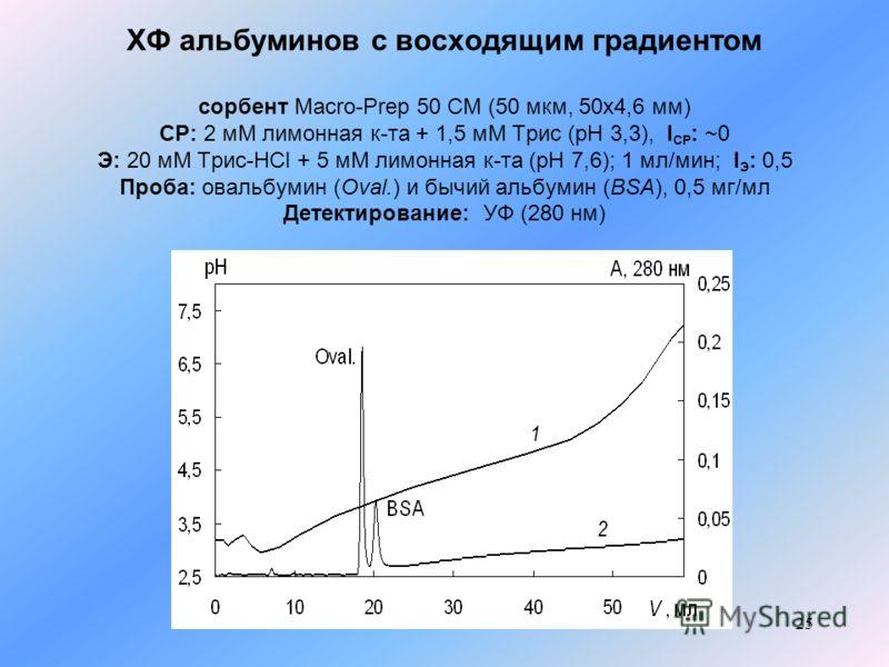 25 ХФ альбуминов с восходящим градиентом сорбент Macro-Prep 50 CM (50 мкм, 50x4,6 мм) СР: 2 мМ лимонная к-та + 1,5 мМ Трис (pH 3,3), I СР : ~0 Э: 20 мМ Трис-HCl + 5 мМ лимонная к-та (рН 7,6); 1 мл/мин; I Э : 0,5 Проба: овальбумин (Oval.) и бычий альб