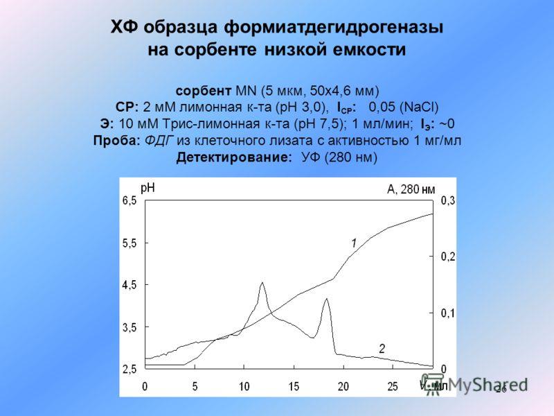 26 ХФ образца формиатдегидрогеназы на сорбенте низкой емкости сорбент MN (5 мкм, 50x4,6 мм) СР: 2 мМ лимонная к-та (pH 3,0), I СР : 0,05 (NaCl) Э: 10 мМ Трис-лимонная к-та (рН 7,5); 1 мл/мин; I Э : ~0 Проба: ФДГ из клеточного лизата с активностью 1 м