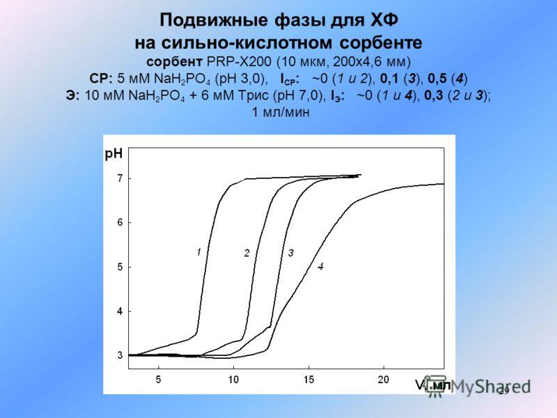 29 Подвижные фазы для ХФ на сильно-кислотном сорбенте сорбент PRP-X200 (10 мкм, 200x4,6 мм) СР: 5 мМ NaH 2 PO 4 (pH 3,0), I СР : ~0 (1 и 2), 0,1 (3), 0,5 (4) Э: 10 мМ NaH 2 PO 4 + 6 мМ Трис (рН 7,0), I Э : ~0 (1 и 4), 0,3 (2 и 3); 1 мл/мин