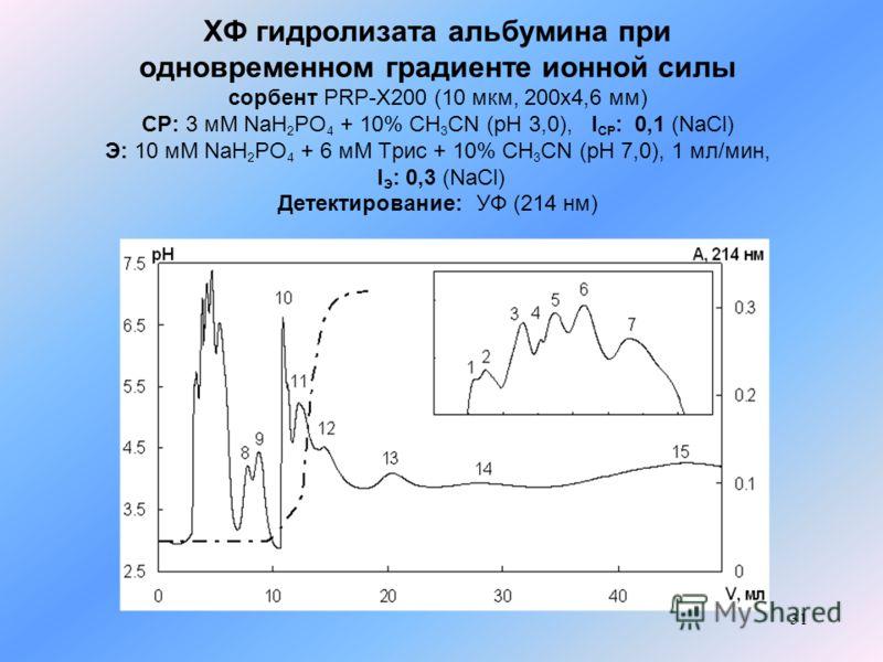 31 ХФ гидролизата альбумина при одновременном градиенте ионной силы сорбент PRP-X200 (10 мкм, 200x4,6 мм) СР: 3 мМ NaH 2 PO 4 + 10% CH 3 CN (pH 3,0), I СР : 0,1 (NaCl) Э: 10 мМ NaH 2 PO 4 + 6 мМ Трис + 10% CH 3 CN (рН 7,0), 1 мл/мин, I Э : 0,3 (NaCl)