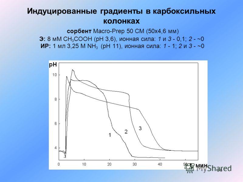 36 Индуцированные градиенты в карбоксильных колонках сорбент Macro-Prep 50 CM (50x4,6 мм) Э: 8 мМ СН 3 СООН (pH 3,6), ионная сила: 1 и 3 - 0,1; 2 - ~0 ИР: 1 мл 3,25 М NH 3 (рН 11), ионная сила: 1 - 1; 2 и 3 - ~0