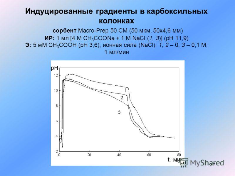 37 Индуцированные градиенты в карбоксильных колонках сорбент Macro-Prep 50 CM (50 мкм, 50x4,6 мм) ИР: 1 мл [4 М CH 3 COONa + 1 M NaCl (1, 3)] (pH 11,9) Э: 5 мМ СН 3 СООН (pH 3,6), ионная сила (NaCl): 1, 2 – 0, 3 – 0,1 M; 1 мл/мин