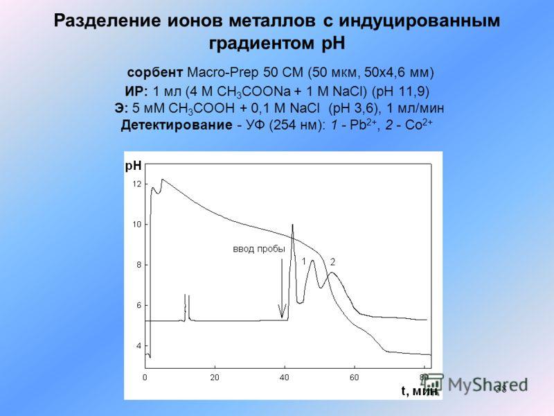 38 Разделение ионов металлов с индуцированным градиентом рН сорбент Macro-Prep 50 CM (50 мкм, 50x4,6 мм) ИР: 1 мл (4 М CH 3 COONa + 1 M NaCl) (pH 11,9) Э: 5 мМ СН 3 СООН + 0,1 M NaCl (pH 3,6), 1 мл/мин Детектирование - УФ (254 нм): 1 - Pb 2+, 2 - Co