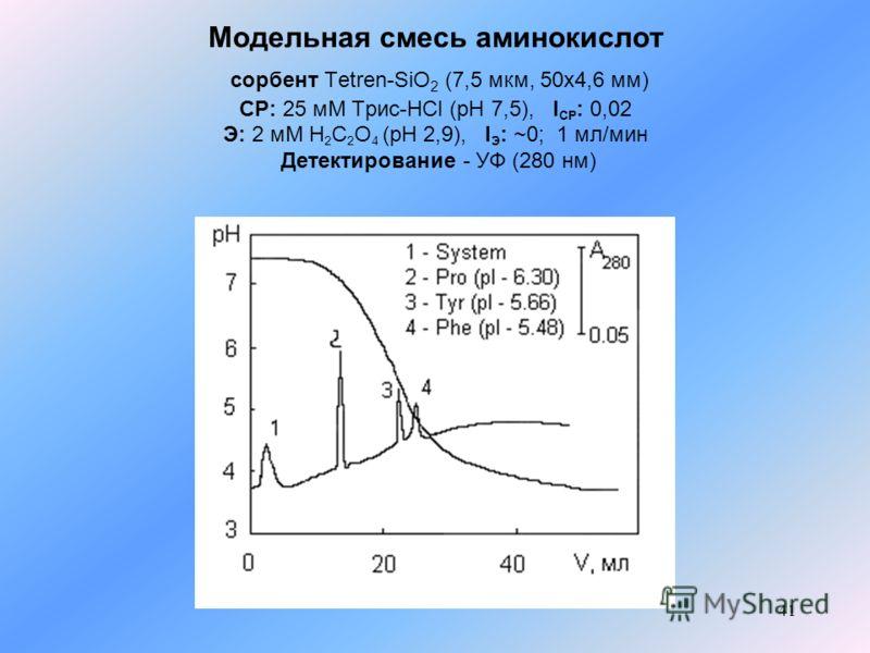 41 Модельная смесь аминокислот сорбент Tetren-SiO 2 (7,5 мкм, 50x4,6 мм) СР: 25 мМ Трис-HCl (pH 7,5), I СР : 0,02 Э: 2 мМ H 2 C 2 O 4 (pH 2,9), I Э : ~0; 1 мл/мин Детектирование - УФ (280 нм)