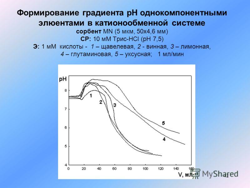 42 Формирование градиента рН однокомпонентными элюентами в катионообменной системе сорбент MN (5 мкм, 50x4,6 мм) СР: 10 мМ Трис-HCl (pH 7,5) Э: 1 мМ кислоты - 1 – щавелевая, 2 - винная, 3 – лимонная, 4 – глутаминовая, 5 – уксусная; 1 мл/мин