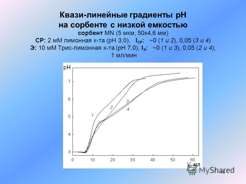 46 Квази-линейные градиенты рН на сорбенте с низкой емкостью сорбент MN (5 мкм, 50x4,6 мм) СР: 2 мМ лимонная к-та (pH 3,0), I СР : ~0 (1 и 2), 0,05 (3 и 4) Э: 10 мМ Трис-лимонная к-та (рН 7,0), I Э : ~0 (1 и 3), 0,05 (2 и 4); 1 мл/мин