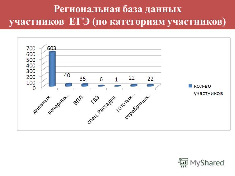 Региональная база данных участников ЕГЭ (по категориям участников)