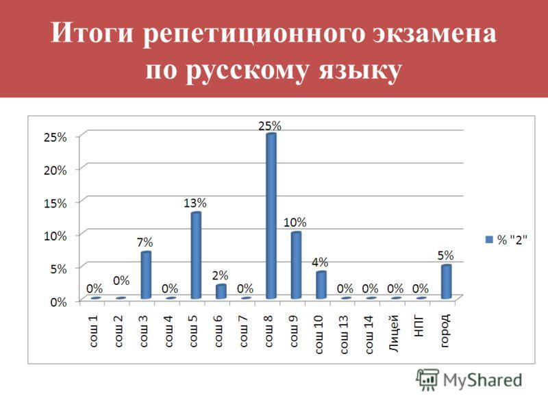 Итоги репетиционного экзамена по русскому языку