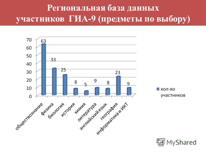 Региональная база данных участников ГИА-9 (предметы по выбору)