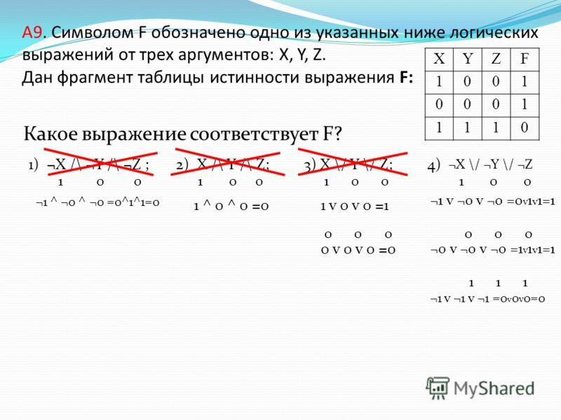 A9. Символом F обозначено одно из указанных ниже логических выражений от трех аргументов: X, Y, Z. Дан фрагмент таблицы истинности выражения F: Какое выражение соответствует F? 1) ¬X /\ ¬Y /\ ¬Z ; 2) X /\ Y /\ Z; 3) X \/ Y \/ Z; 4) XYZF 1001 0001 111