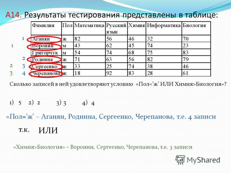 А14. Результаты тестирования представлены в таблице: Сколько записей в ней удовлетворяют условию «Пол=ж ИЛИ Химия>Биология»? 1) 2) 2 3) 3 4) 4 «Пол=ж – Аганян, Роднина, Сергеенко, Черепанова, т.е. 4 записи ИЛИ 1 2 3 4 «Химия>Биология» - Воронин, Серг
