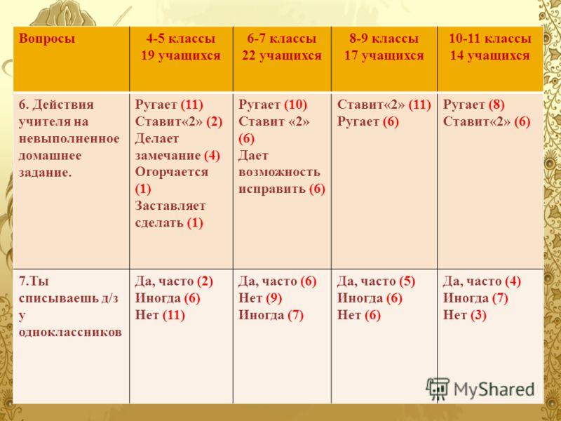 Вопросы4-5 классы 19 учащихся 6-7 классы 22 учащихся 8-9 классы 17 учащихся 10-11 классы 14 учащихся 6. Действия учителя на невыполненное домашнее задание. Ругает (11) Ставит«2» (2) Делает замечание (4) Огорчается (1) Заставляет сделать (1) Ругает (1